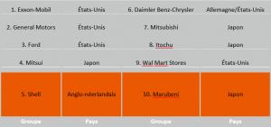 10 premiers groupes mondiaux